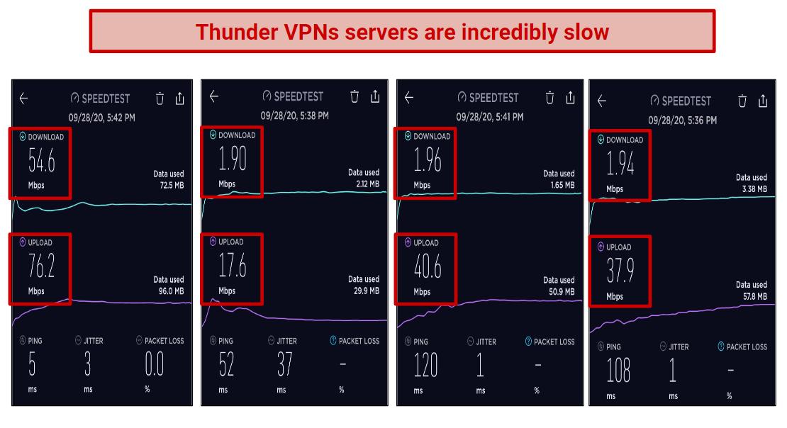 Screenshot of a speed test performed on Thunder VPN.